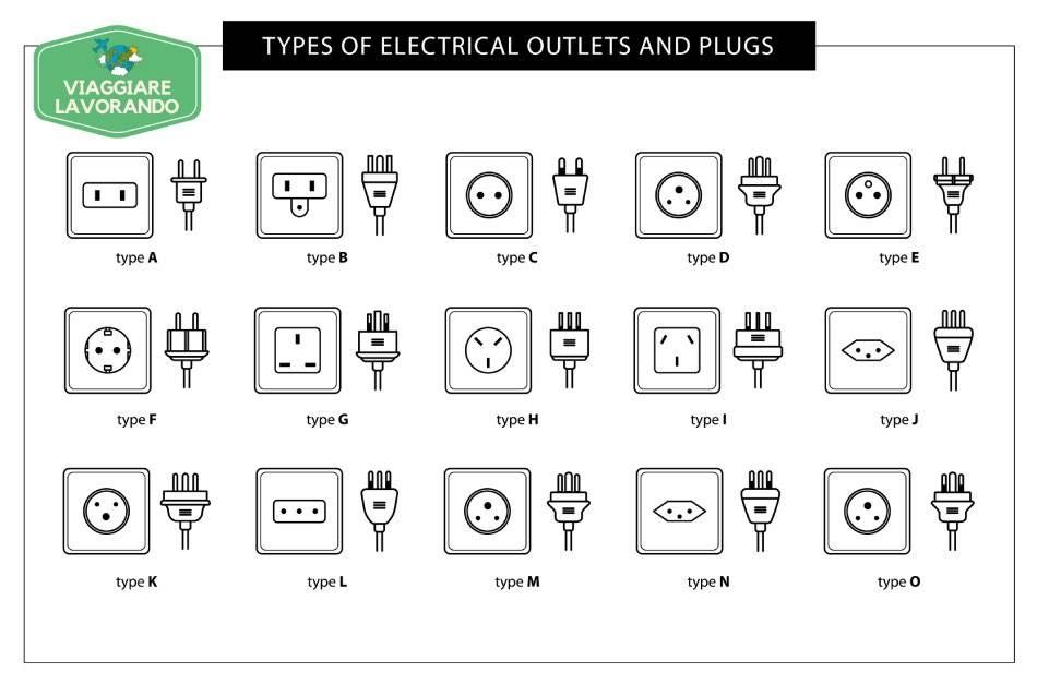Tutti I Tipi Di Prese Elettriche Nel Mondo